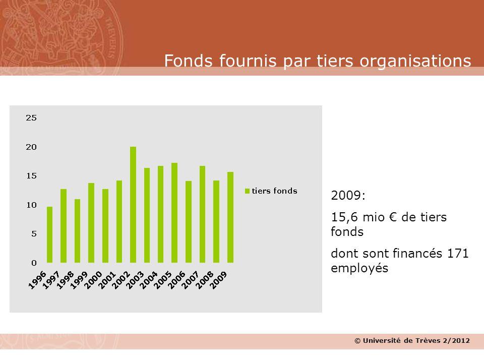 © Université de Trèves 2/2012 2009: 15,6 mio de tiers fonds dont sont financés 171 employés Fonds fournis par tiers organisations © Université de Trèv
