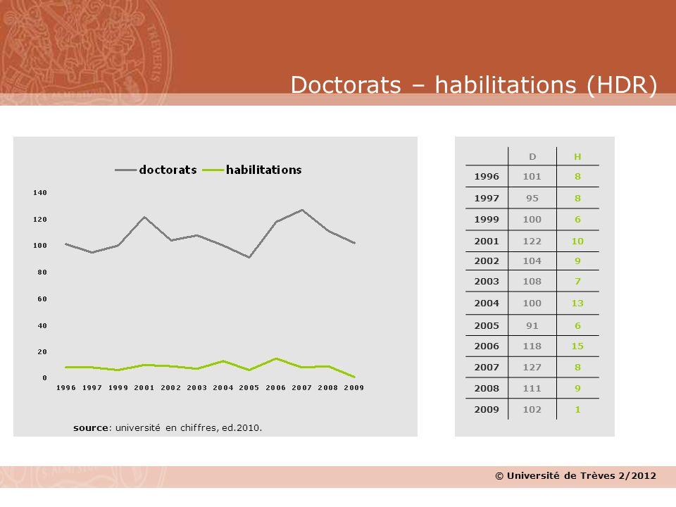 Doctorats – habilitations (HDR) source: université en chiffres, ed.2010. DH 19961018 1997958 19991006 200112210 20021049 20031087 200410013 2005916 20
