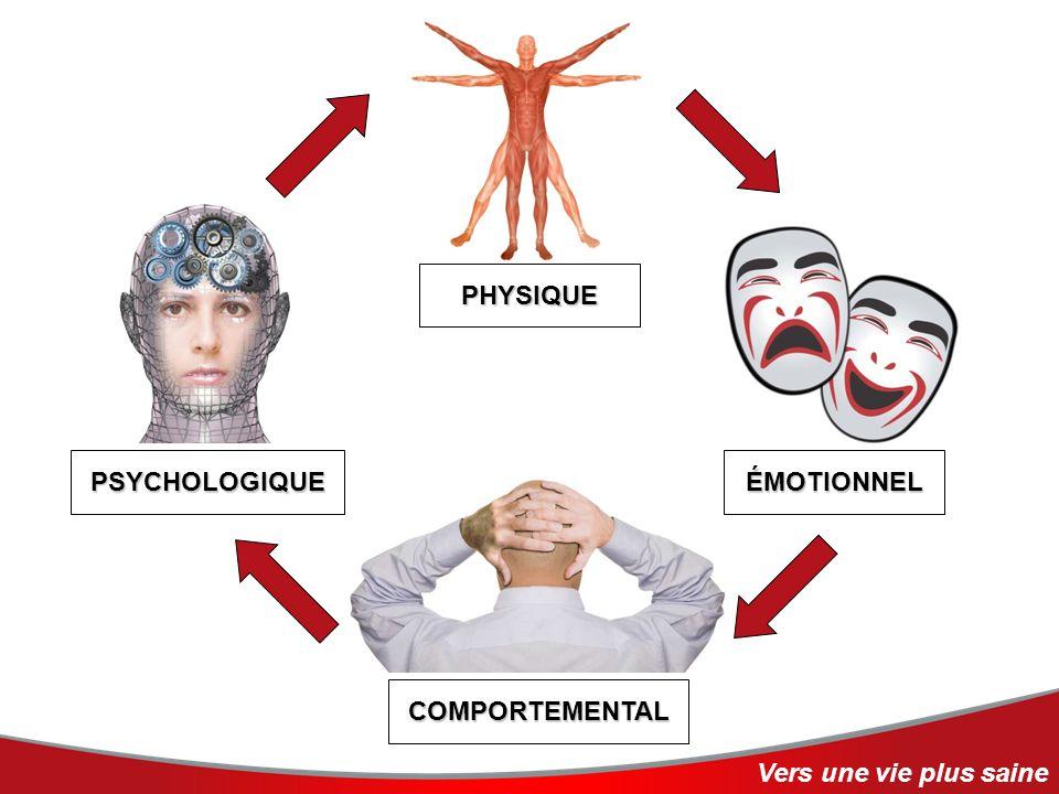 PHYSIQUE COMPORTEMENTAL ÉMOTIONNELPSYCHOLOGIQUE