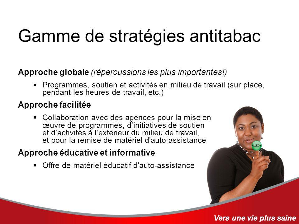 Gamme de stratégies antitabac Approche globale (répercussions les plus importantes!) Programmes, soutien et activités en milieu de travail (sur place,