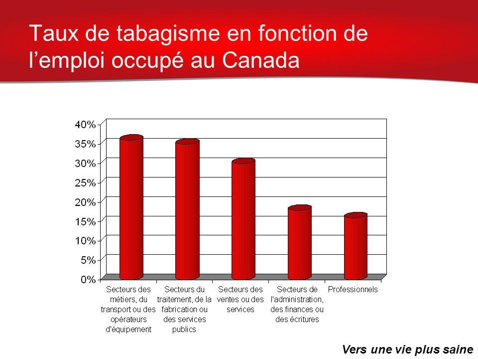 Taux de tabagisme en fonction de lemploi occupé au Canada Vers une vie plus saine