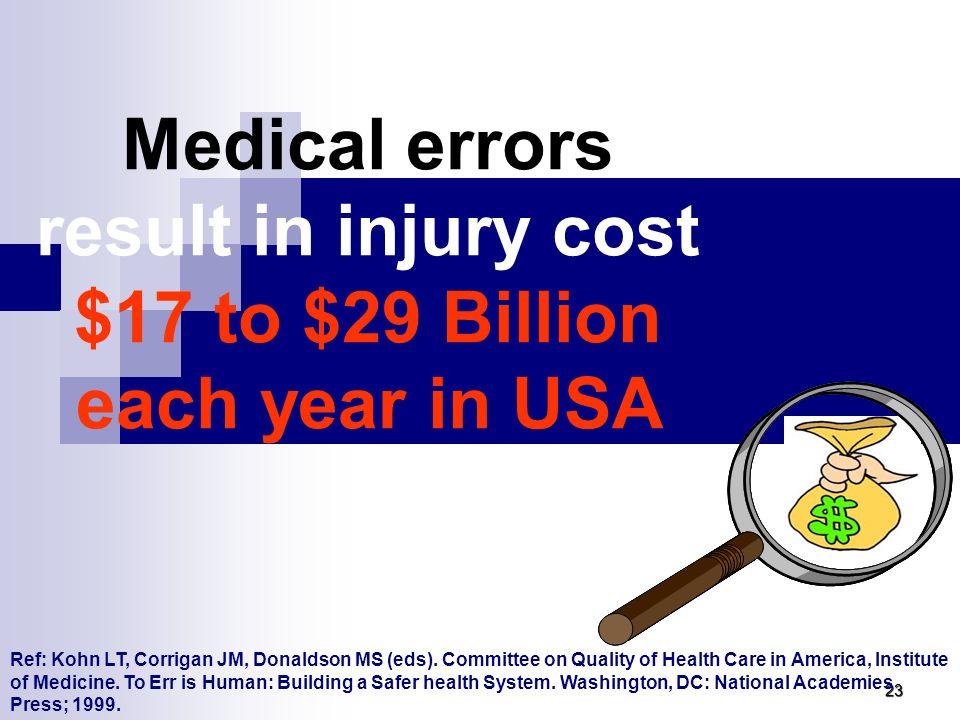 Quel impact? Harm to the patient – Dommage pour le patient Moral Imperative – impératifs moraux et éthiques Professional Imperative – impératifs profe