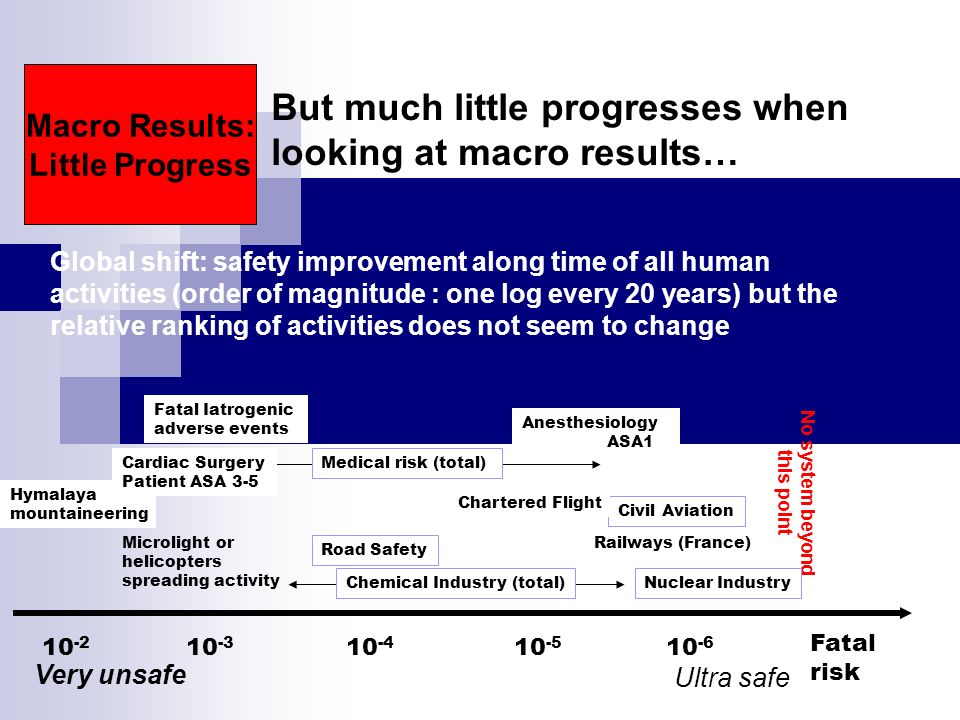 Leape & Berwick, JAMA 2005 Significant progresses have been made when looking at local results under surveillance Micro Results: Significant Progress