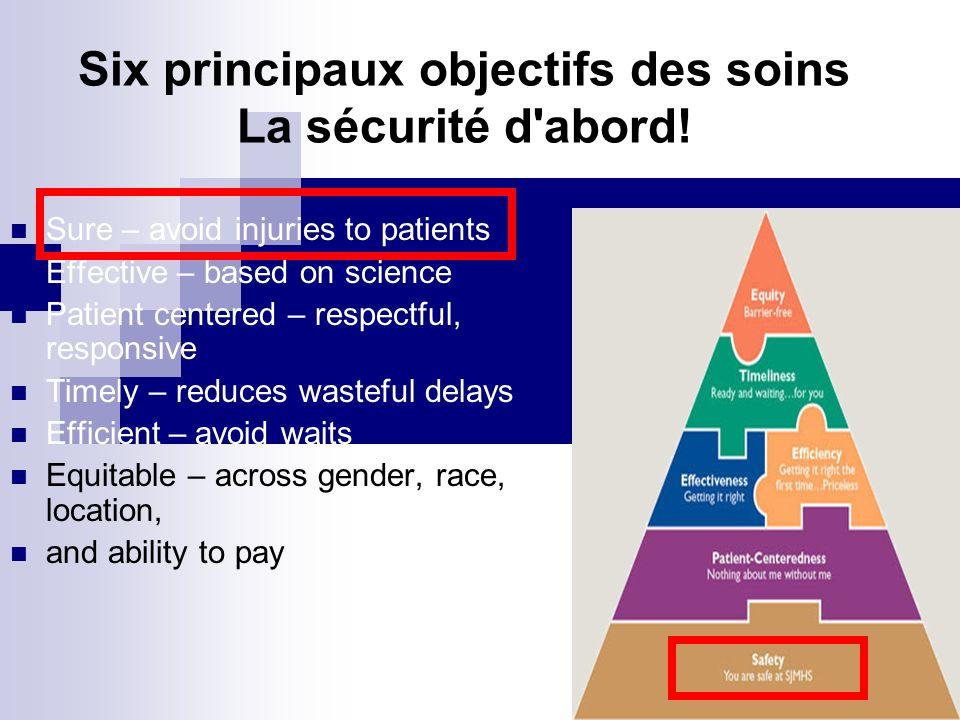 Six principaux objectifs des soins La sécurité d abord.