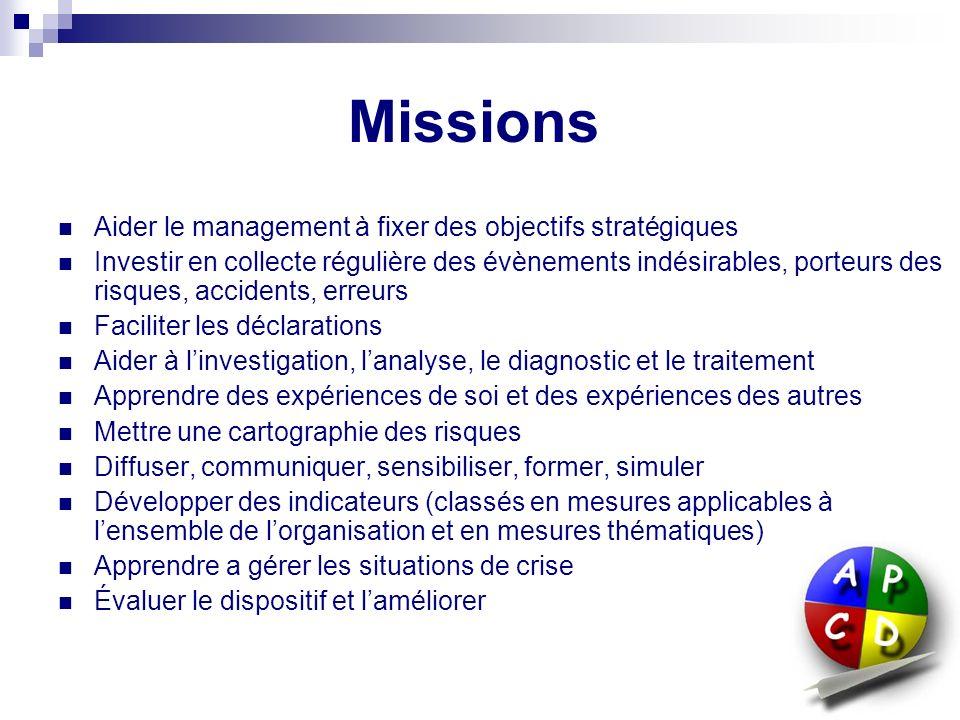 Objectifs éliminer toute erreur chirurgicale (site, personne, procédure) diminuer le risque dinfection nosocomiale diminuer le risque de dommage dû au