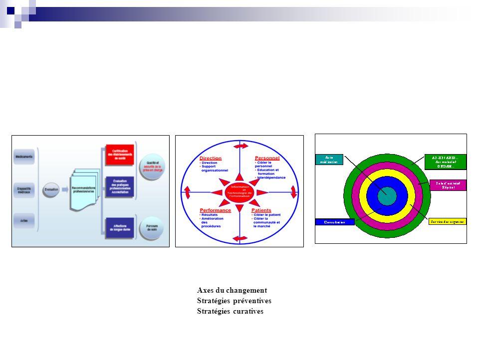 Missions Munir dun plan de gestion et communication en situation des crises. Planifier un audit annuel du dispositif de gestion des risques et de sécu