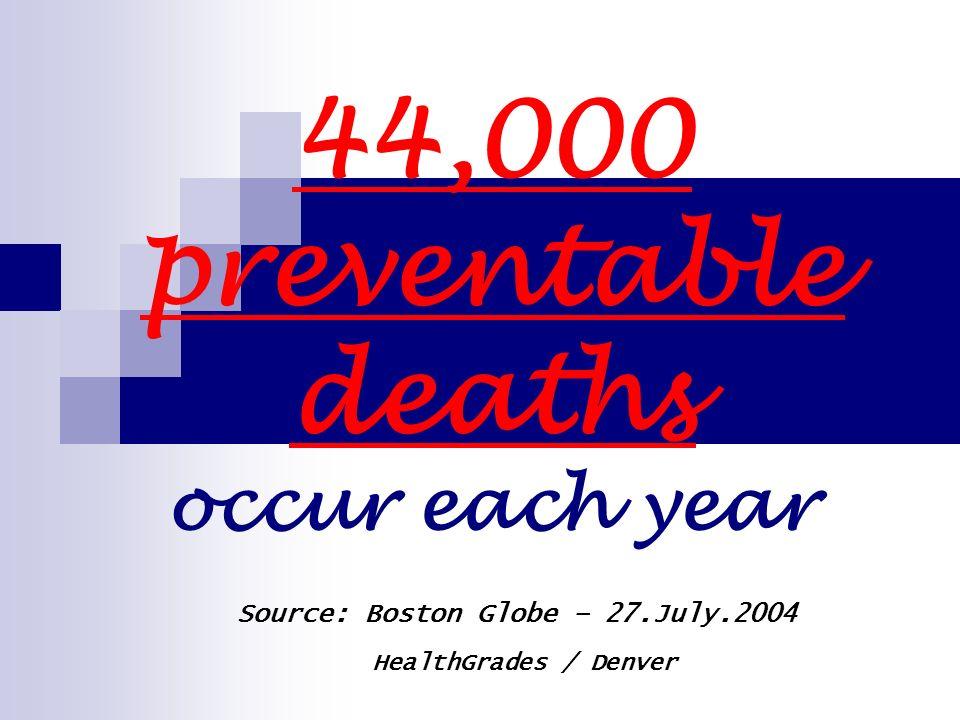 44,000 preventable deaths occur each year Source: Boston Globe – 27.July.2004 HealthGrades / Denver