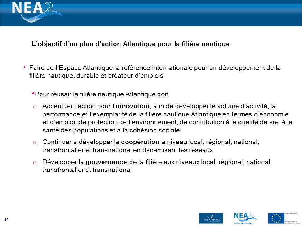 11 Lobjectif dun plan daction Atlantique pour la filière nautique Faire de lEspace Atlantique la référence internationale pour un développement de la