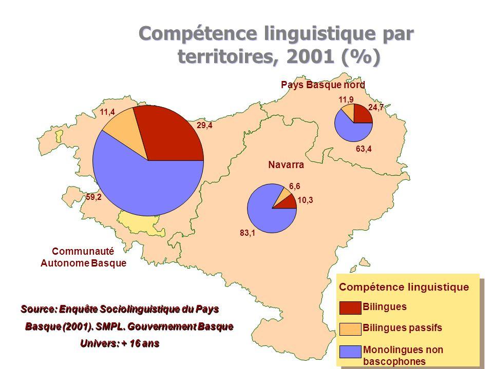 Compétence linguistique selon lâge (5-19 ans) à la Communauté Autonome Basque (CAB) TotalBilinguesBilingues passifsMonolingues espagnolTotal Bilingues Bilingues passifsMonolingues espagnol CAB Total2797681730266810438638100 61,85 24,3413,81 5-97796951394168589717100 65,92 21,6212,46 10-1487283572021999310088100 65,54 22,9111,56 15-19114516644303125318833100 56,26 27,2916,45 Araba Total4027118848139367487100 46,8 34,6118,59 5-910874553334561885100 50,88 31,7817,33 10-1412560660240761882100 52,56 32,4514,98 15-1916837671364043720100 39,87 38,0422,09 Bizkaia Total148864798154499724052100 53,62 30,2316,16 5-94054223757107046081100 58,6 26,415 10-144662526779135426304100 57,43 29,0413,52 15-1961697292792075111667100 47,46 33,6318,91 Gipuzkoa Total906337436391717099100 82,05 10,127,83 5-9265532210426981751100 83,24 10,166,59 10-14280982382123751902100 84,78 8,456,77 15-19359822843840983446100 79,03 11,399,58