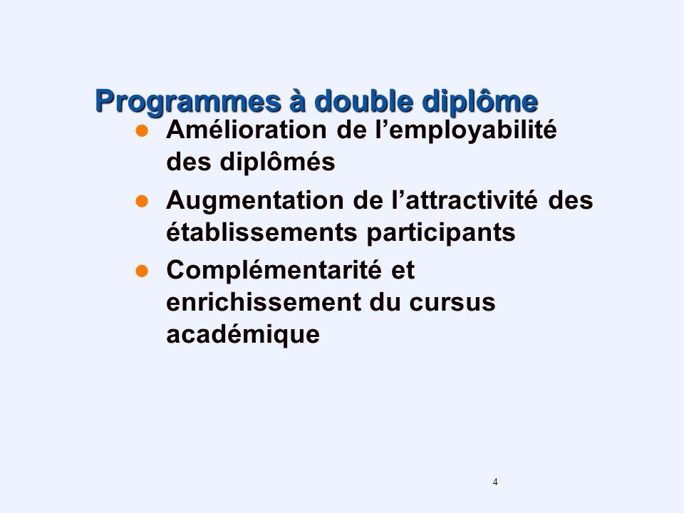 4 Programmes à double diplôme Amélioration de lemployabilité des diplômés Augmentation de lattractivité des établissements participants Complémentarité et enrichissement du cursus académique