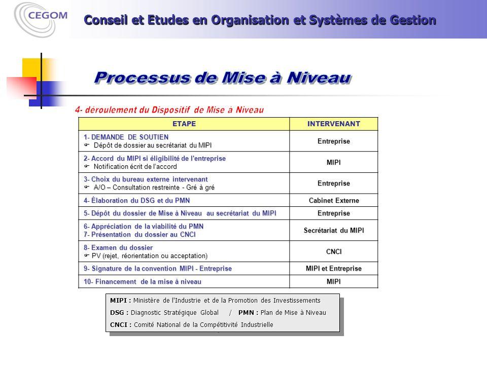ETAPEINTERVENANT 1- DEMANDE DE SOUTIEN Dépôt de dossier au secrétariat du MIPI Dépôt de dossier au secrétariat du MIPIEntreprise 2- Accord du MIPI si