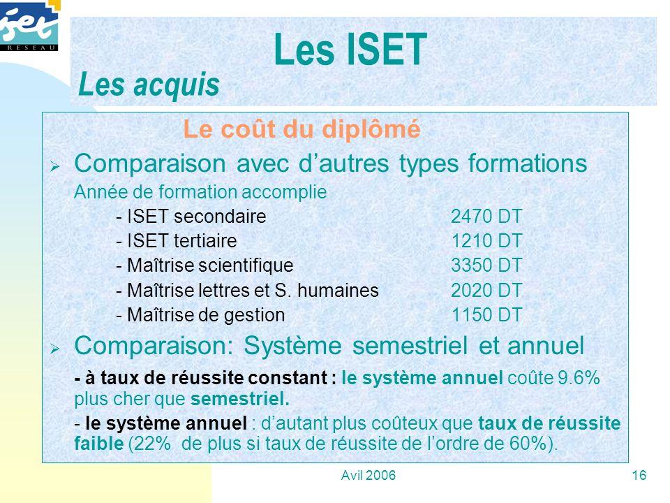 Avil 200616 …. Le coût du diplômé Comparaison avec dautres types formations Année de formation accomplie - ISET secondaire2470 DT - ISET tertiaire1210