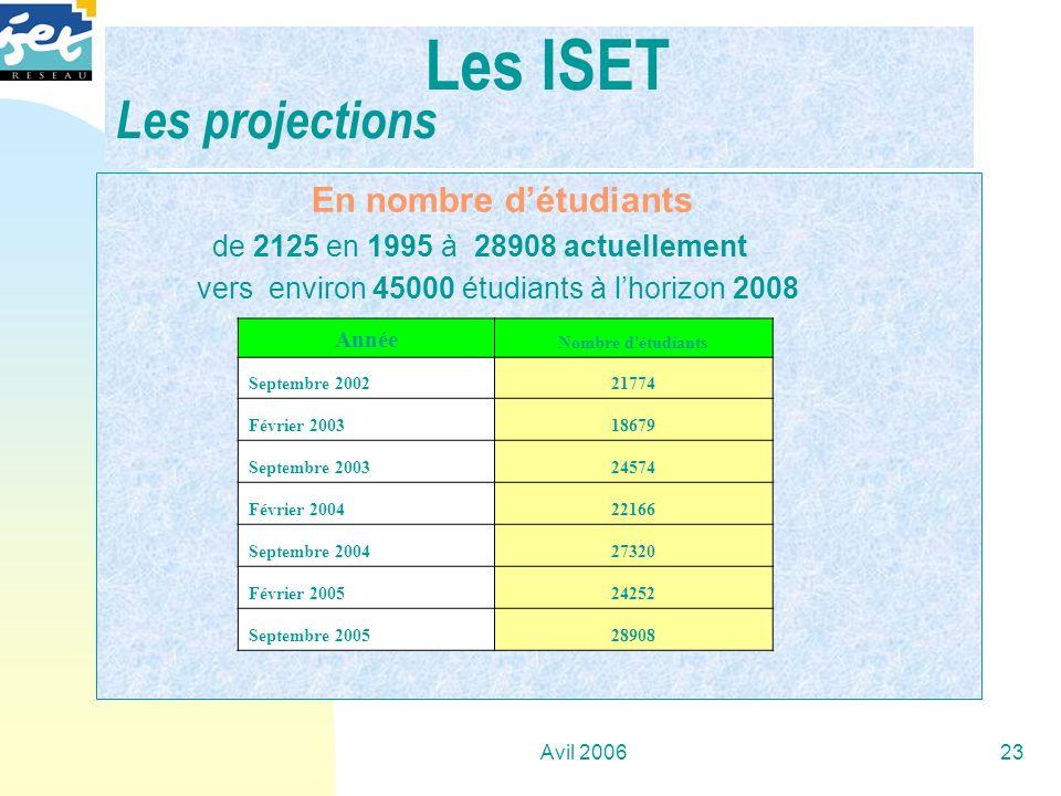 Avil 200623 En nombre détudiants de 2125 en 1995 à 28908 actuellement vers environ 45000 étudiants à lhorizon 2008 Les ISET Les projections Année Nomb