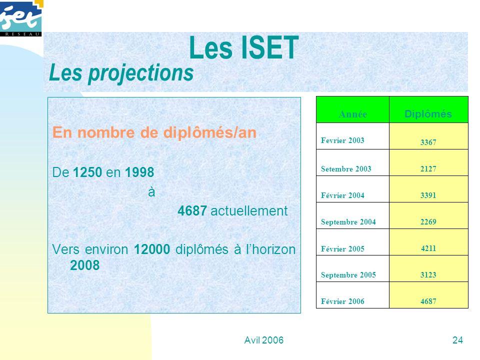 Avil 200624 Les ISET Les projections En nombre de diplômés/an De 1250 en 1998 à 4687 actuellement Vers environ 12000 diplômés à lhorizon 2008 4687Févr