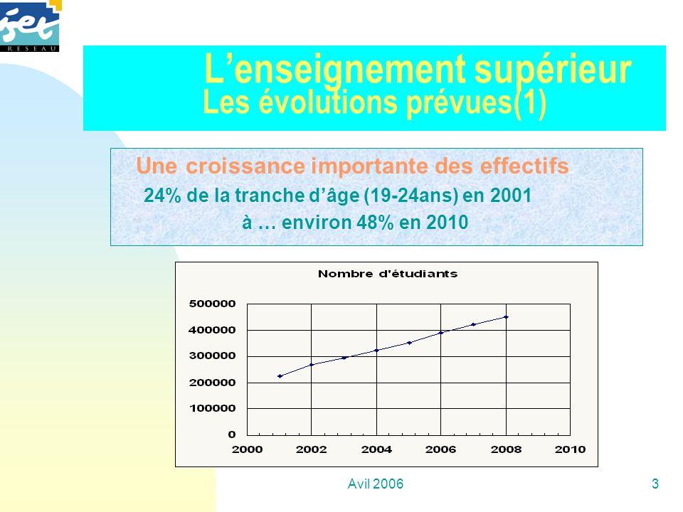 Avil 20063 Lenseignement supérieur Les évolutions prévues(1) Une croissance importante des effectifs 24% de la tranche dâge (19-24ans) en 2001 à … env