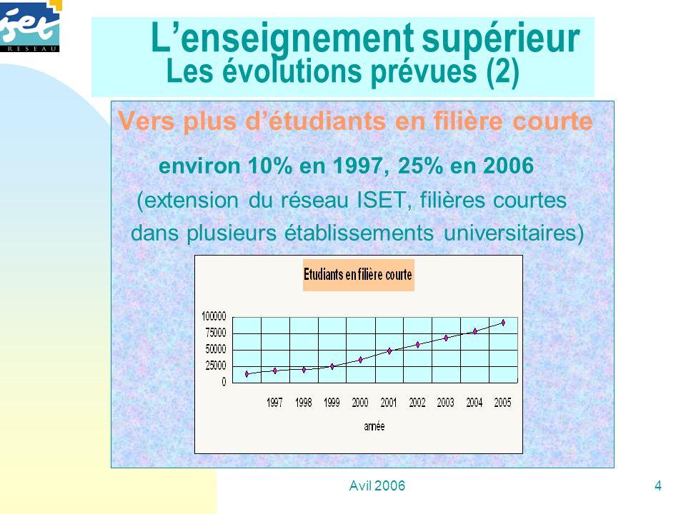 Avil 20064 Lenseignement supérieur Les évolutions prévues (2) Vers plus détudiants en filière courte environ 10% en 1997, 25% en 2006 (extension du ré