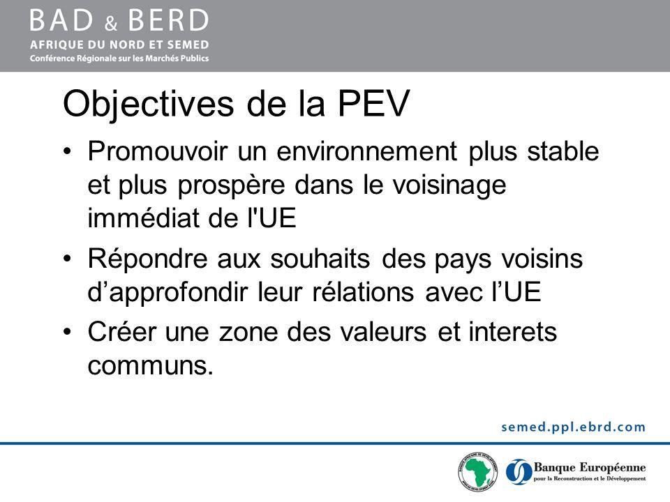 Objectives de la PEV Promouvoir un environnement plus stable et plus prospère dans le voisinage immédiat de l'UE Répondre aux souhaits des pays voisin