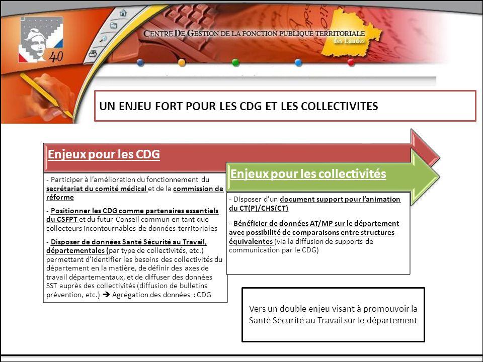 LES CENTRES DE GESTION UN ENJEU FORT POUR LES CDG ET LES COLLECTIVITES Enjeux pour les CDG - Participer à lamélioration du fonctionnement du secrétariat du comité médical et de la commission de réforme - Positionner les CDG comme partenaires essentiels du CSFPT et du futur Conseil commun en tant que collecteurs incontournables de données territoriales - Disposer de données Santé Sécurité au Travail, départementales (par type de collectivités, etc.) permettant didentifier les besoins des collectivités du département en la matière, de définir des axes de travail départementaux, et de diffuser des données SST auprès des collectivités (diffusion de bulletins prévention, etc.) Agrégation des données : CDG Enjeux pour les collectivités - Disposer dun document support pour lanimation du CT(P)/CHS(CT) - Bénéficier de données AT/MP sur le département avec possibilité de comparaisons entre structures équivalentes (via la diffusion de supports de communication par le CDG) Vers un double enjeu visant à promouvoir la Santé Sécurité au Travail sur le département