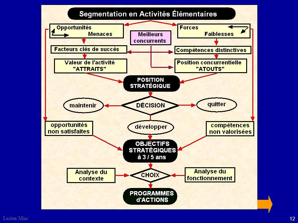 11 Lucien Mias 5 Une réflexion stratégique POLITIQUES, OBJECTIFS, PROGRAMMES d ACTIONS, partent d'une réflexion stratégique à moyen terme sur la satis