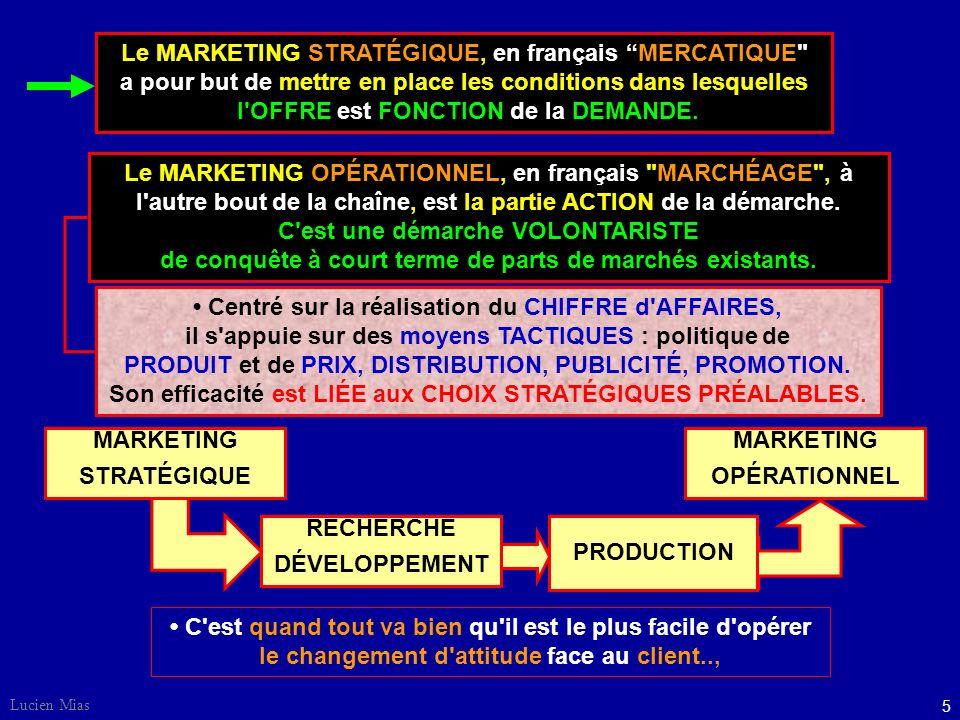 5 Lucien Mias MARKETING OPÉRATIONNEL MARKETING STRATÉGIQUE PRODUCTION RECHERCHE DÉVELOPPEMENT Le MARKETING STRATÉGIQUE, en français MERCATIQUE a pour but de mettre en place les conditions dans lesquelles l OFFRE est FONCTION de la DEMANDE.