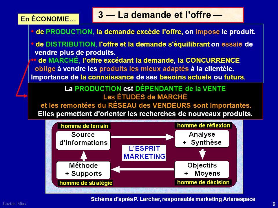 9 Lucien Mias 3 La demande et l offre Schéma d après P.