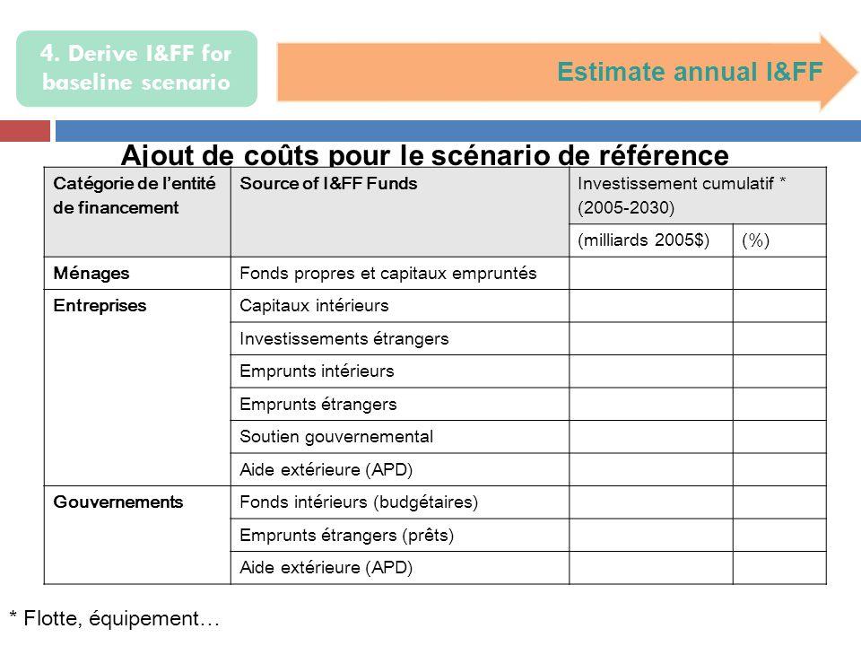 4. Derive I&FF for baseline scenario Estimate annual I&FF Ajout de coûts pour le scénario de référence * Flotte, équipement… Catégorie de lentité de f
