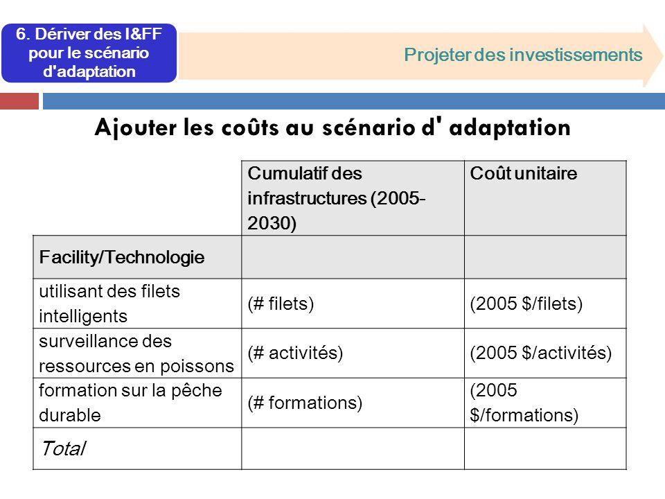 6. Dériver des I&FF pour le scénario d'adaptation Projeter des investissements Ajouter les coûts au scénario d' adaptation Cumulatif des infrastructur