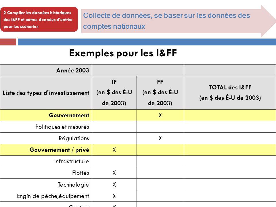 2 Compiler les données historiques des I&FF et autres données d entrée pour les scénarios Collecte de données, se baser sur les données des comptes nationaux Année 2003 Liste des types d investissement IF (en $ des É-U de 2003) FF (en $ des É-U de 2003) TOTAL des I&FF (en $ des É-U de 2003) GouvernementX Politiques et mesures RégulationsX Gouvernement / privéX Infrastructure FlottesX TechnologieX Engin de pêche,équipementX GestionX formationX Année 2003 Exemples pour les I&FF
