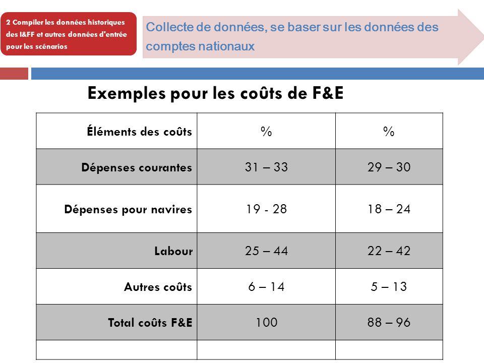2 Compiler les données historiques des I&FF et autres données d entrée pour les scénarios Exemples pour les coûts de F&E Éléments des coûts% Dépenses courantes31 – 3329 – 30 Dépenses pour navires19 - 2818 – 24 Labour25 – 4422 – 42 Autres coûts6 – 145 – 13 Total coûts F&E10088 – 96 Collecte de données, se baser sur les données des comptes nationaux