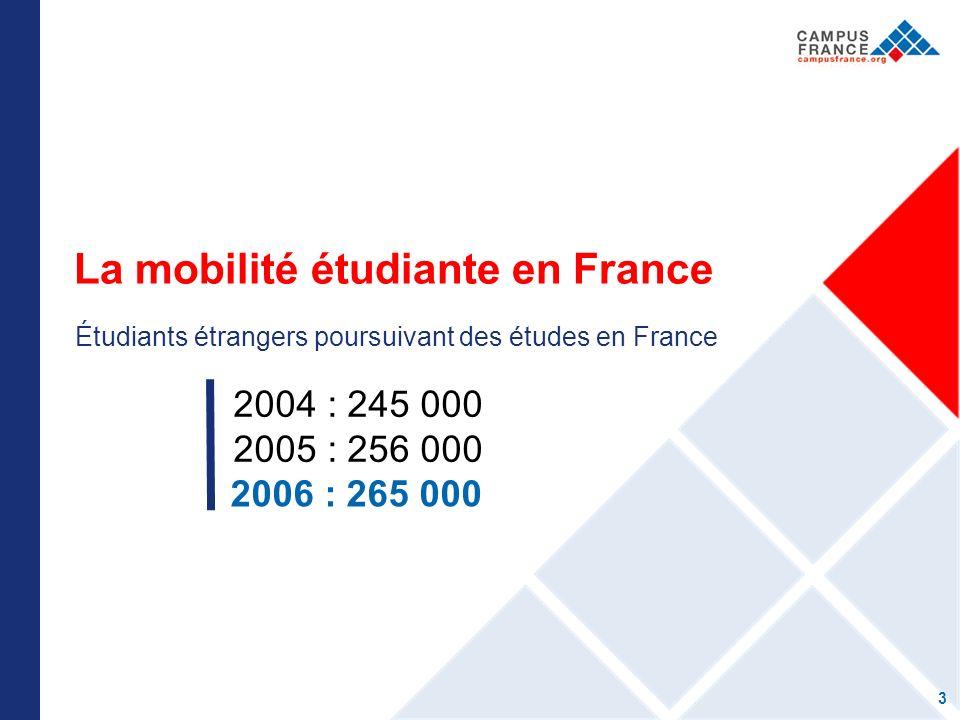 La mobilité étudiante en France Étudiants étrangers poursuivant des études en France 2004 : 245 000 2005 : 256 000 2006 : 265 000 3