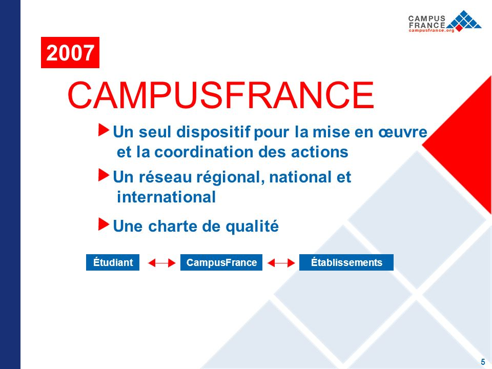 CAMPUSFRANCE 2007 5 Un seul dispositif pour la mise en œuvre et la coordination des actions Un réseau régional, national et international Une charte de qualité ÉtudiantCampusFranceÉtablissements
