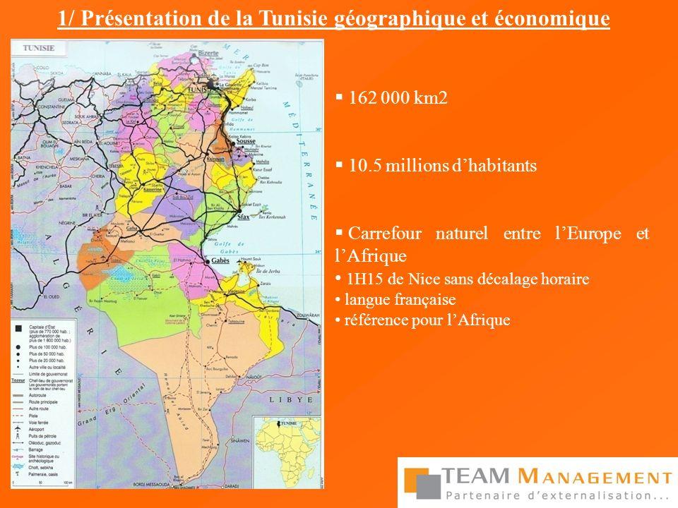 Grande disponibilité de jeunes diplômés Croissance autour de 6% PIB : 4 500 USD par an (2 500 USD en Algérie, 2 800 USD au Maroc) 1 150 entreprises françaises installées - ¾ offshore - 102 000 salariés 12 000 entreprises françaises font du business - 70% de PME moins de 250 salariés