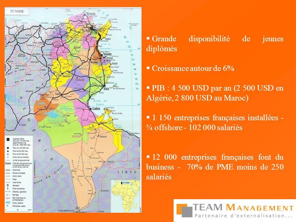 Grande disponibilité de jeunes diplômés Croissance autour de 6% PIB : 4 500 USD par an (2 500 USD en Algérie, 2 800 USD au Maroc) 1 150 entreprises fr