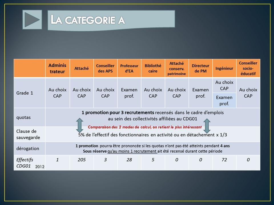Comparaison des 2 modes de calcul, on retient le plus intéressant 2012