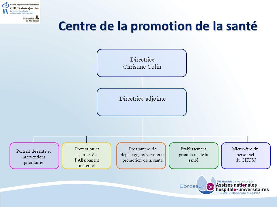 Centre de la promotion de la santé Directrice Christine Colin Directrice adjointe Portrait de santé et interventions prioritaires Promotion et soutien de lAllaitement maternel Programme de dépistage, prévention et promotion de la santé Établissement promoteur de la santé Mieux-être du personnel du CHUSJ