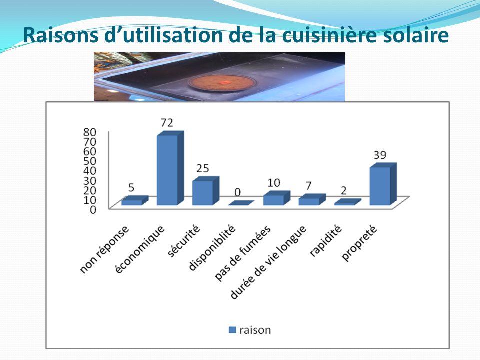 Raisons dutilisation de la cuisinière solaire