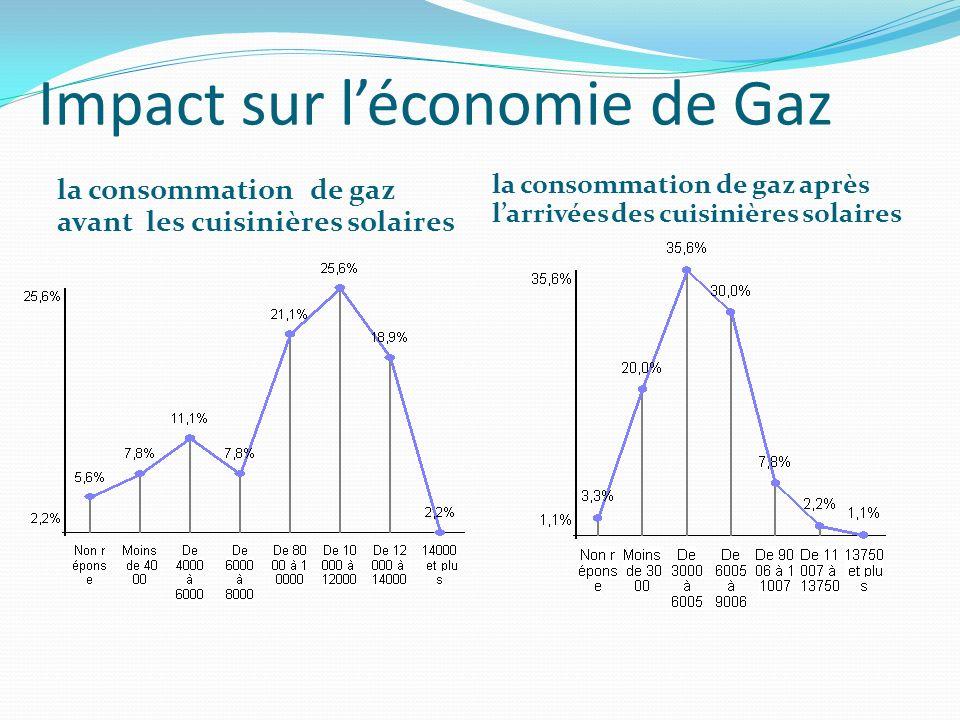 Impact sur léconomie de Gaz la consommation de gaz avant les cuisinières solaires la consommation de gaz après larrivées des cuisinières solaires