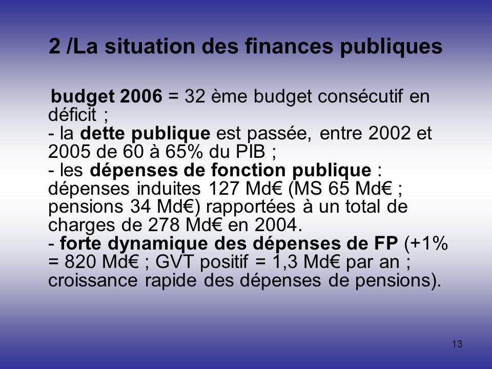 13 2 /La situation des finances publiques budget 2006 = 32 ème budget consécutif en déficit ; - la dette publique est passée, entre 2002 et 2005 de 60