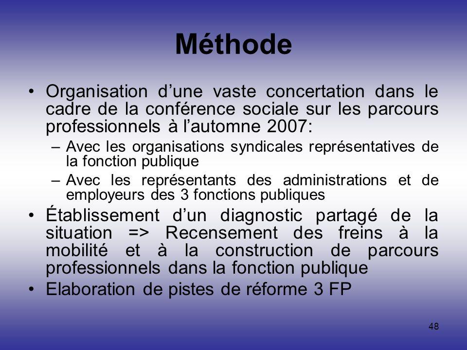 48 Méthode Organisation dune vaste concertation dans le cadre de la conférence sociale sur les parcours professionnels à lautomne 2007: –Avec les orga
