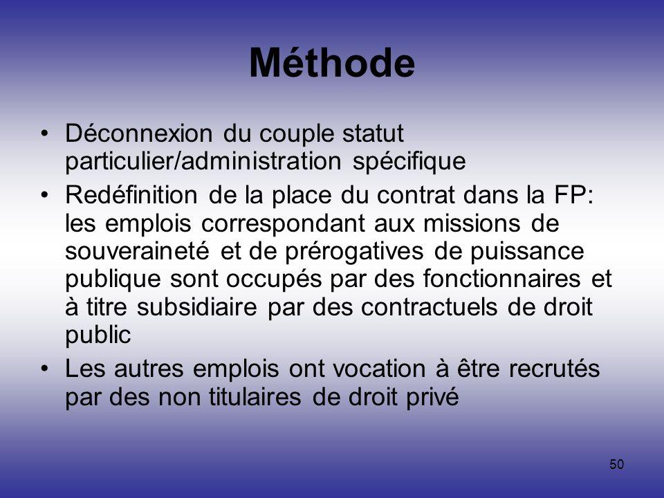 50 Méthode Déconnexion du couple statut particulier/administration spécifique Redéfinition de la place du contrat dans la FP: les emplois correspondan