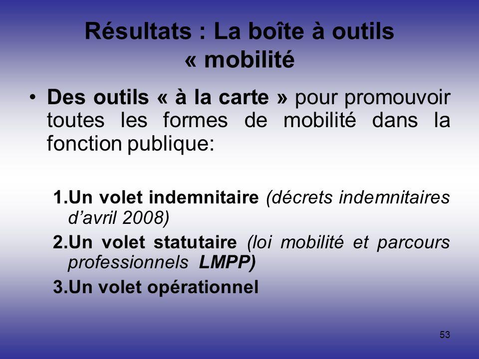 53 Résultats : La boîte à outils « mobilité Des outils « à la carte » pour promouvoir toutes les formes de mobilité dans la fonction publique: 1.Un vo