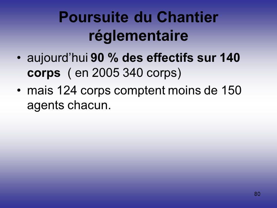 80 Poursuite du Chantier réglementaire aujourdhui 90 % des effectifs sur 140 corps ( en 2005 340 corps) mais 124 corps comptent moins de 150 agents ch