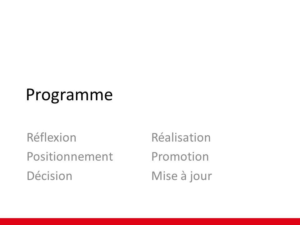 Programme Réflexion Positionnement Décision Réalisation Promotion Mise à jour