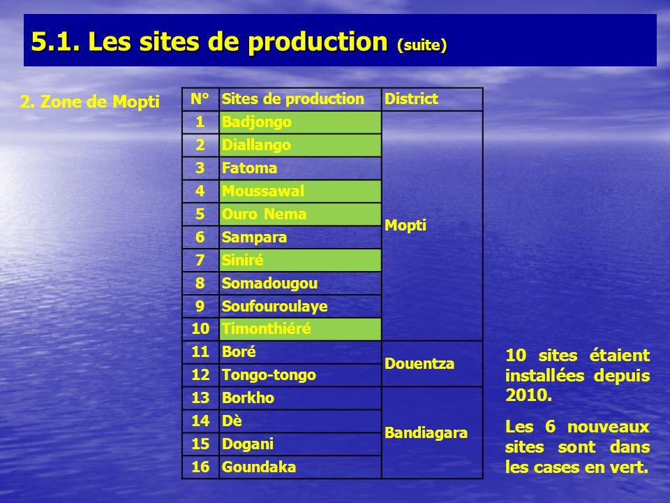 N°Sites de productionDistrict 1Badjongo Mopti 2Diallango 3Fatoma 4Moussawal 5Ouro Nema 6Sampara 7Siniré 8Somadougou 9Soufouroulaye 10Timonthiéré 11Bor