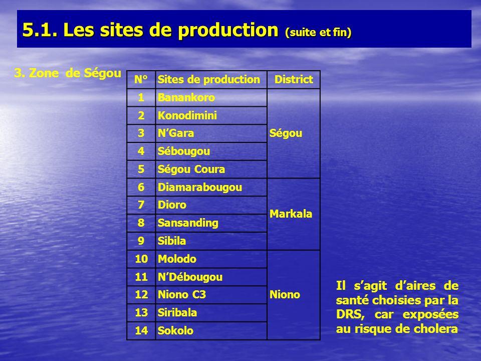 3. Zone de Ségou N°Sites de productionDistrict 1Banankoro Ségou 2Konodimini 3NGara 4Sébougou 5Ségou Coura 6Diamarabougou Markala 7Dioro 8Sansanding 9S