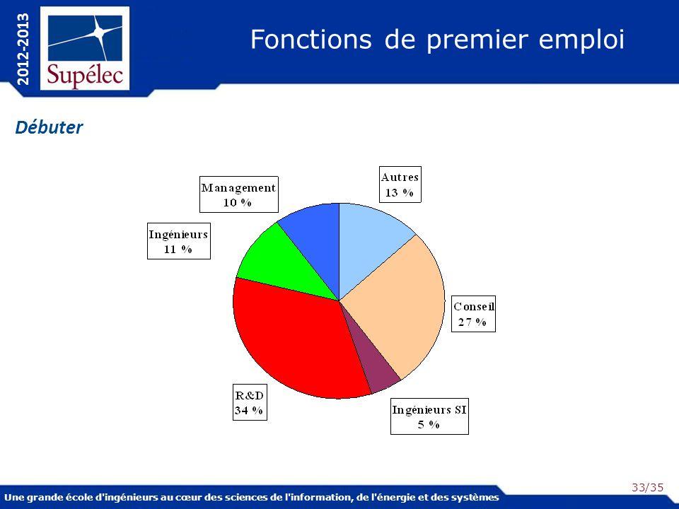 Une grande école d ingénieurs au cœur des sciences de l information, de l énergie et des systèmes 2012-2013 /35 Fonctions de premier emploi Débuter 33