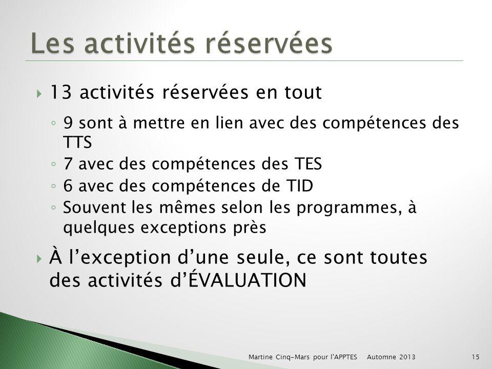 13 activités réservées en tout 9 sont à mettre en lien avec des compétences des TTS 7 avec des compétences des TES 6 avec des compétences de TID Souvent les mêmes selon les programmes, à quelques exceptions près À lexception dune seule, ce sont toutes des activités dÉVALUATION Automne 2013 Martine Cinq-Mars pour l APPTES15