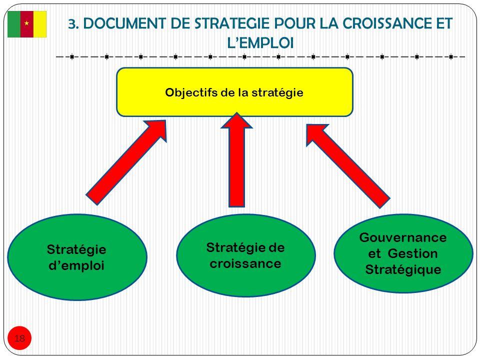 3. DOCUMENT DE STRATEGIE POUR LA CROISSANCE ET LEMPLOI 18 Objectifs de la stratégie Stratégie demploi Stratégie de croissance Gouvernance et Gestion S