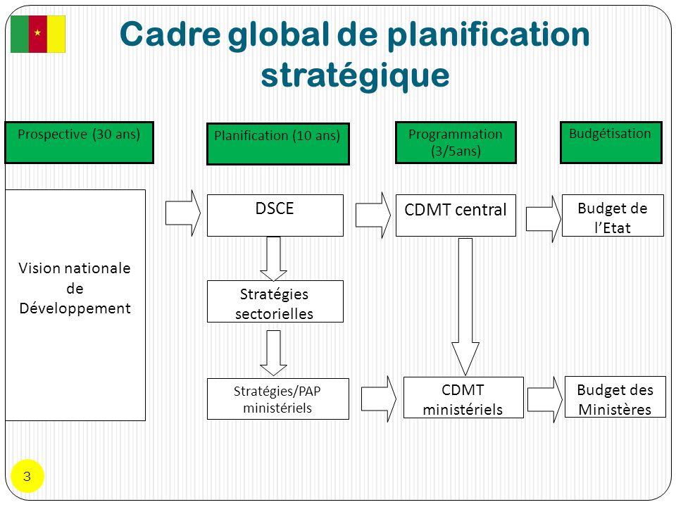 Cadre global de planification stratégique 3 Prospective (30 ans) Planification (10 ans) Programmation (3/5ans) Budgétisation Vision nationale de Dével