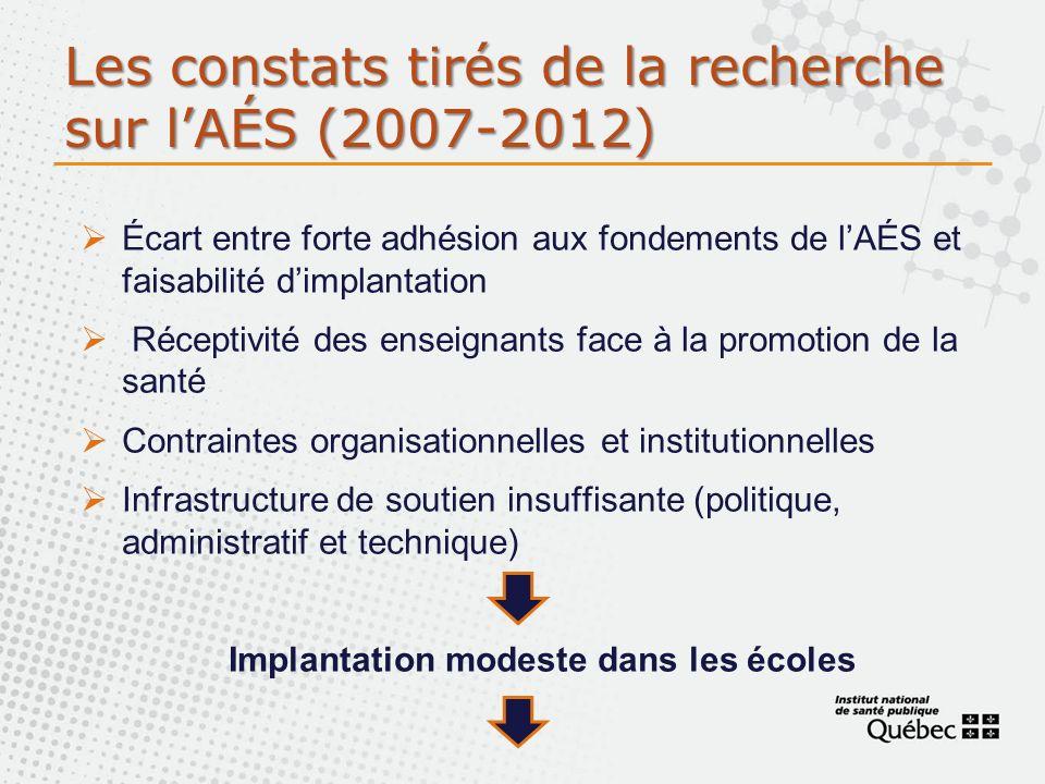 Les constats tirés de la recherche sur lAÉS (2007-2012) Écart entre forte adhésion aux fondements de lAÉS et faisabilité dimplantation Réceptivité des